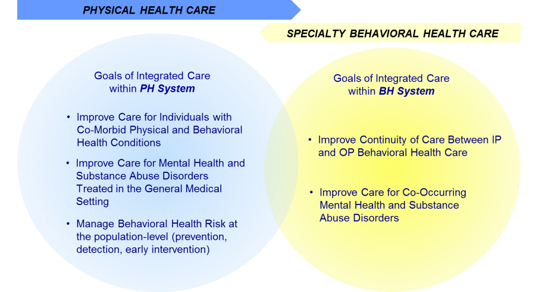 Transformation and Integration of Care